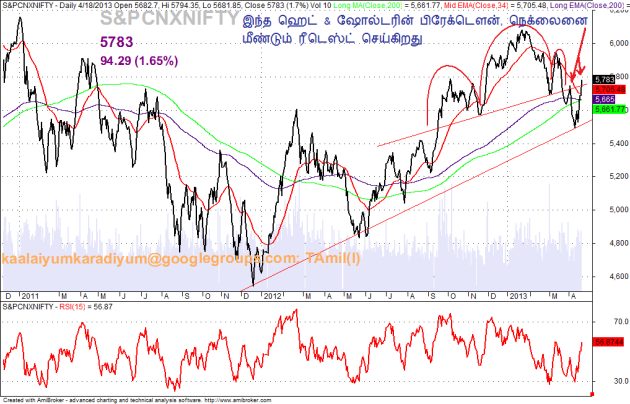 20130418 NIFTY 1 Daily