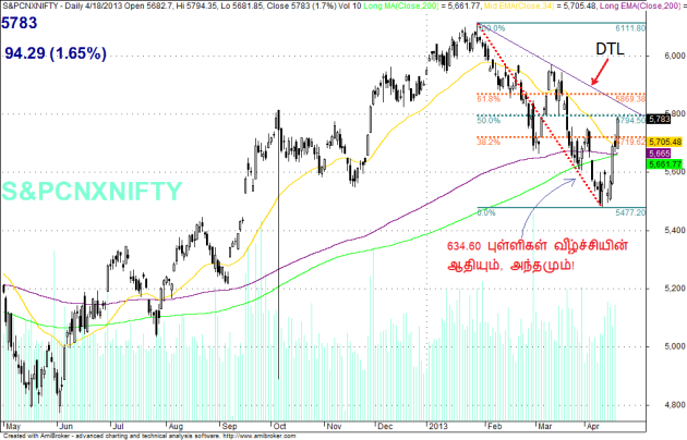 20130418 NIFTY 2 Fib levels