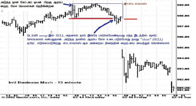 படம் 2: Stoch Trap sell SETUP: ENTRY & STOPLOSS