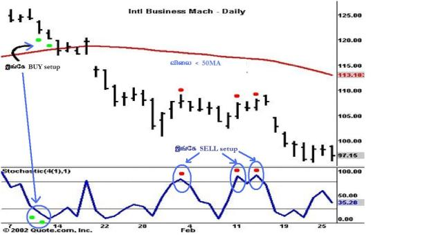 படம் 1: Stoch Trap SELL setup IBM daily