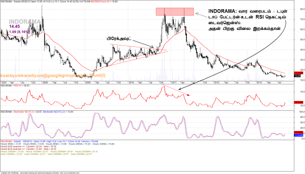 BK 20130905 INDORAMA ascndn triangle n neg divergence