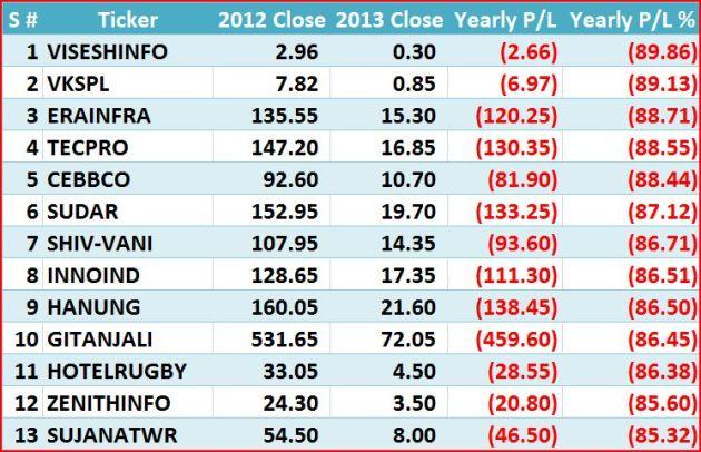 2013 Loss between 80 n 90 1