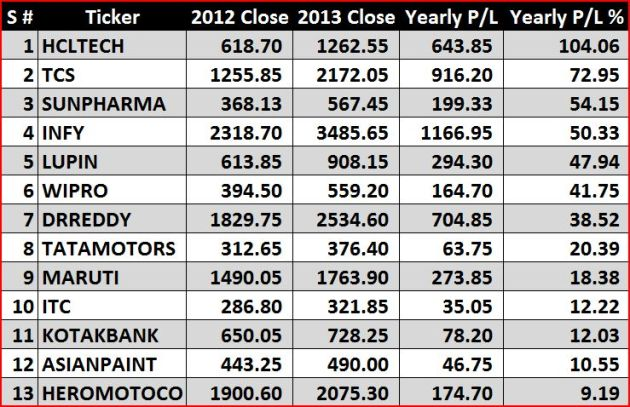 2013 Nifty gainers n losers 1 of 4