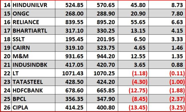 2013 Nifty gainers n losers 2 of 4