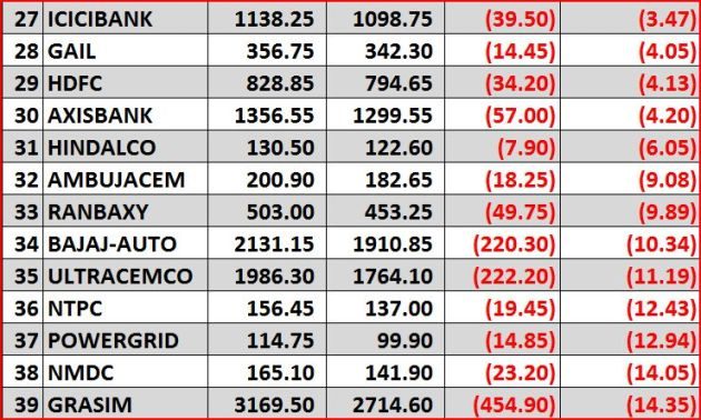 2013 Nifty gainers n losers 3 of 4