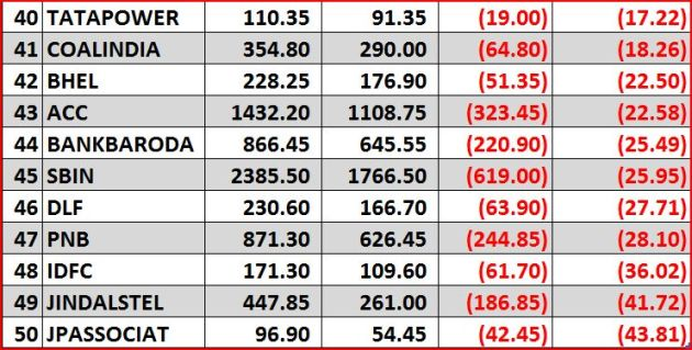 2013 Nifty gainers n losers 4 of 4