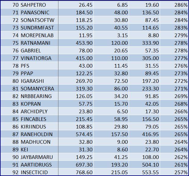 Deepavali 2014 stocks 04