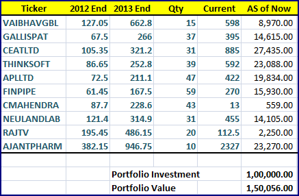 Prashanth 1A 2013 best n worst 10 stocks growth in 2014 end
