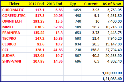Prashanth 1B 2013 best n worst 10 stocks growth in 2014 end
