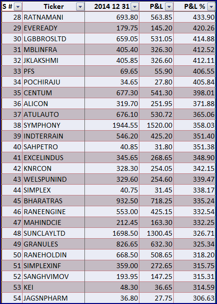 2014 Gainers 02