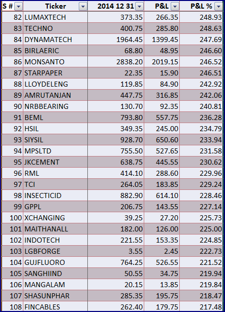 2014 Gainers 04