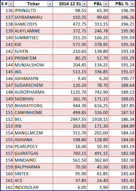 2014 Gainers 6