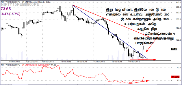 2015 02 13 tamil NF8800pe log scale will u trade this bo with divergence