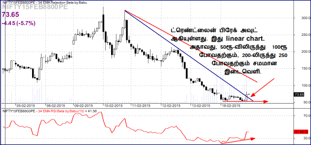 2015 02 13 tamil NF8800pe will u trade this bo with divergence